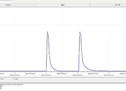 Performance Test HSD 1104-52