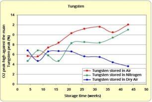 Direkt Vergleich von Stickstoff und Trockenlagerung