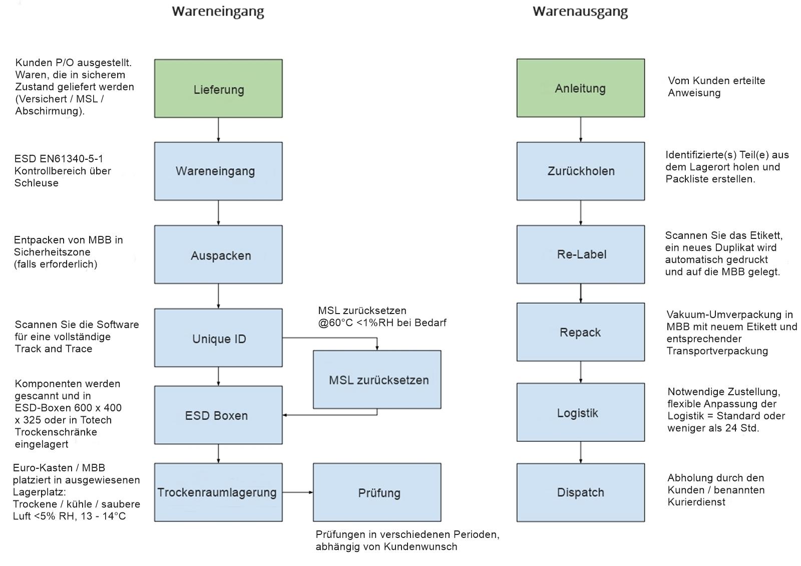 Prozessdiagramm-MSL-gestützten-Langzeitlagerung-LTS