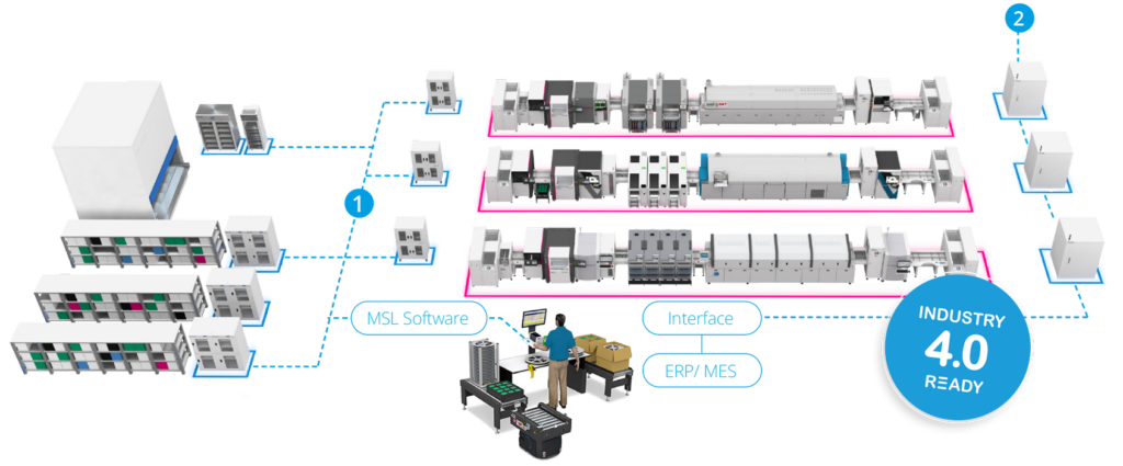 Ein Beispiel für eine Smart Connect Fabrik