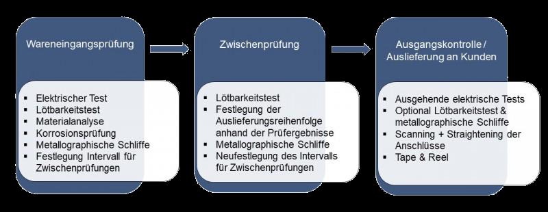 Prüfprozess-Grafik