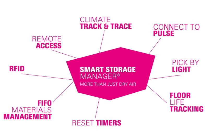 Smart Storage Manager 4.0