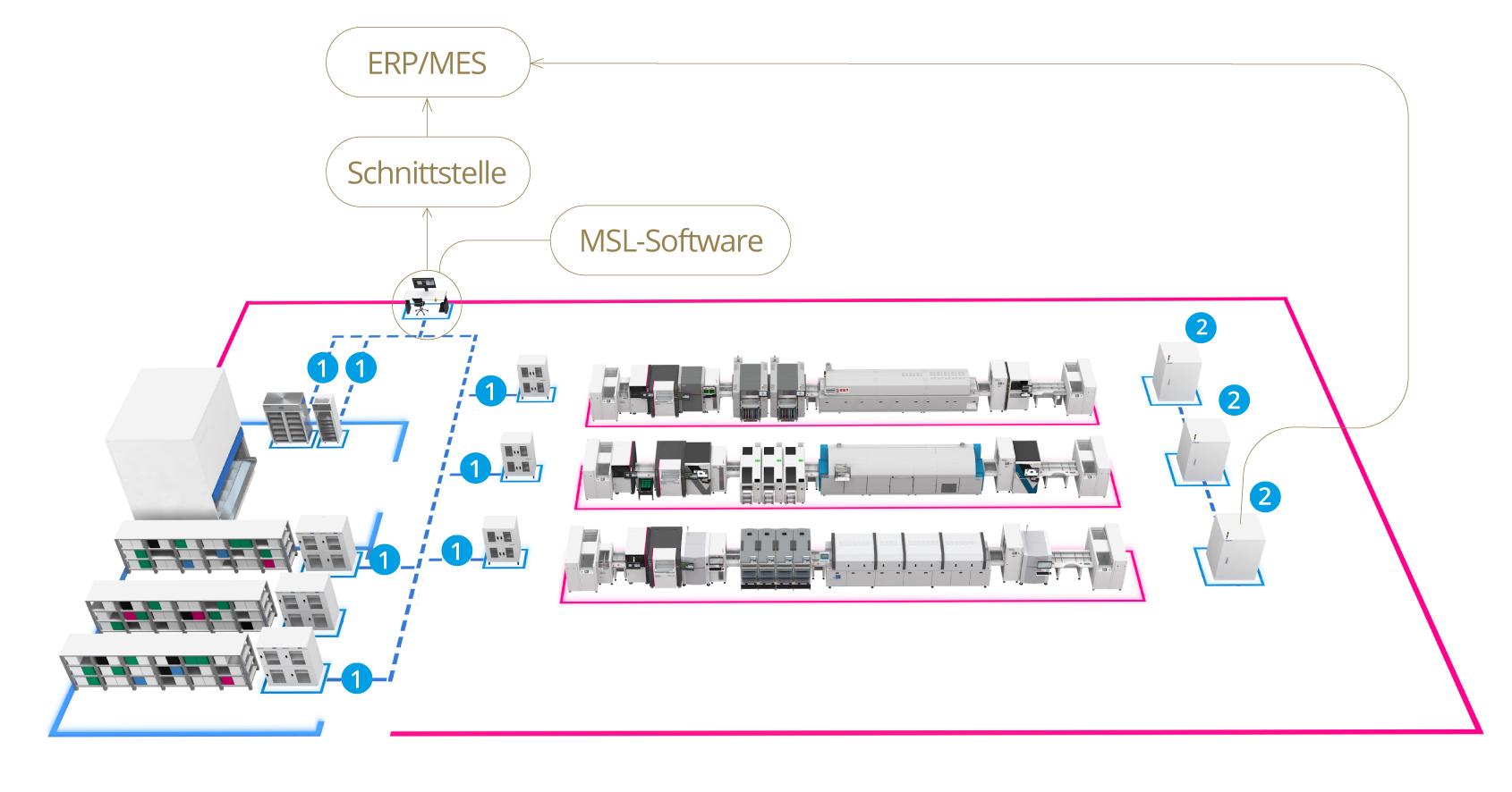 Smart Connect Fabrik